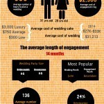 2015 wedding statistics