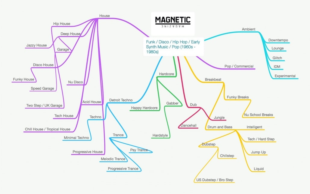 magnetic dance chart